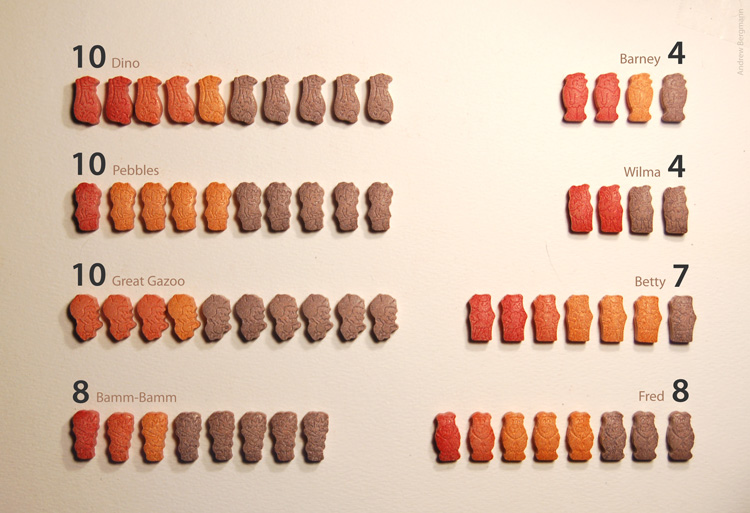 Flintstone vitamins data visualization