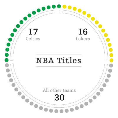 NBA Titles