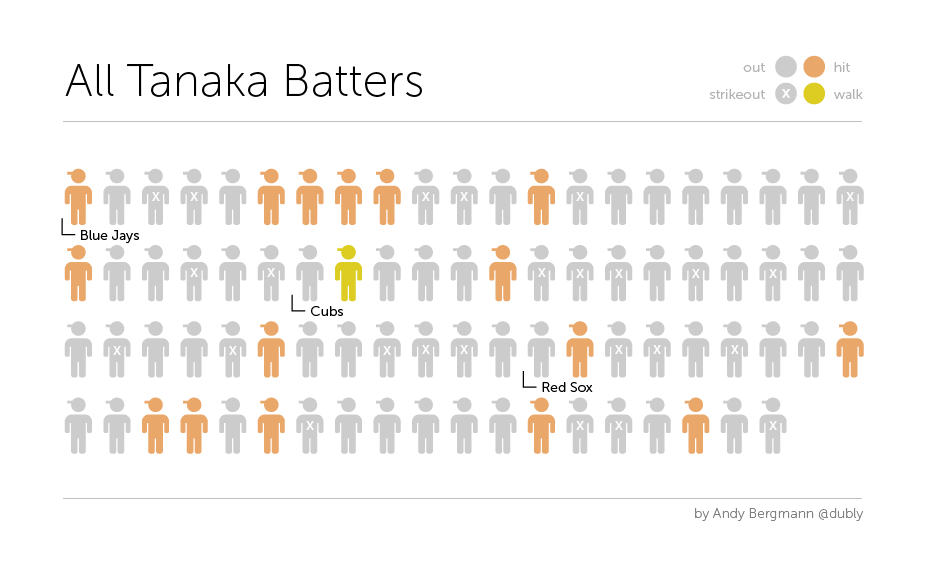 All Tanaka Batters Infographic