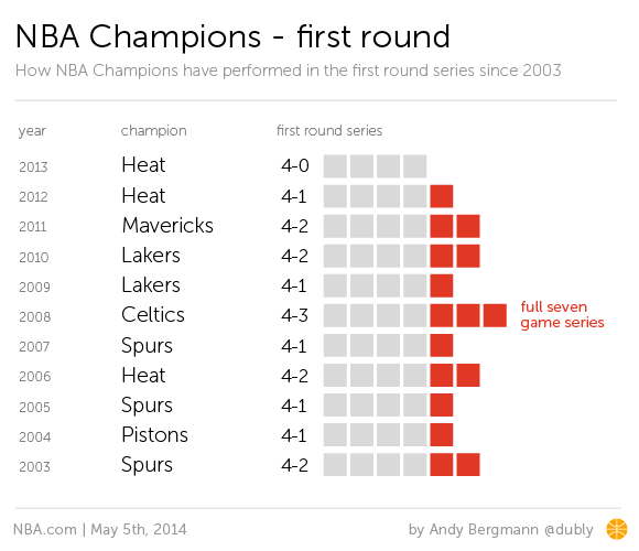 First round NBA champs